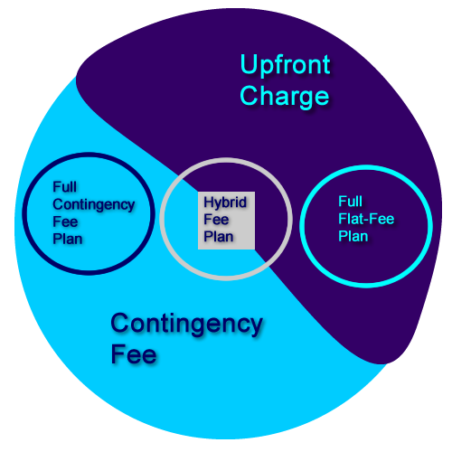 Tax Appeal Tech - Pricing Diagram
